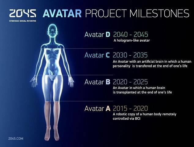 2045 Avatar