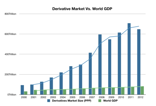 Derivatives vs GDP