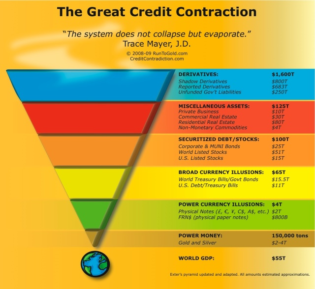 great-credit-contraction-liquidity-pyramid-large