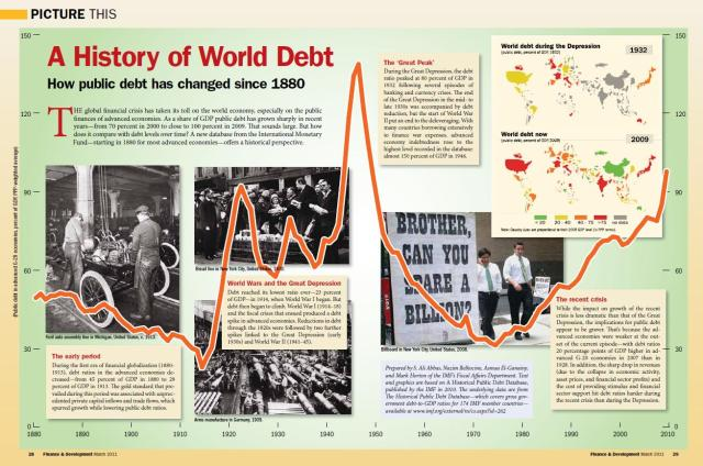 history-of-world-debt1