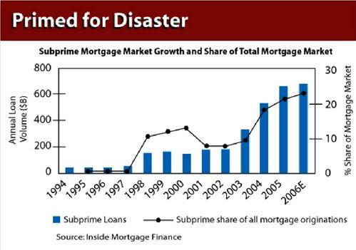 subprime_Loans