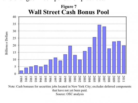 wall-street-bonus-pool.png