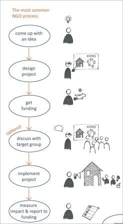 ngo-process-vs-hcd-process2