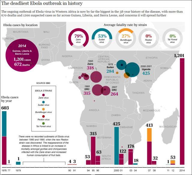Ebola - the Telegraph 300714